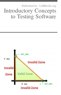 Introductory Concepts to Testing Software